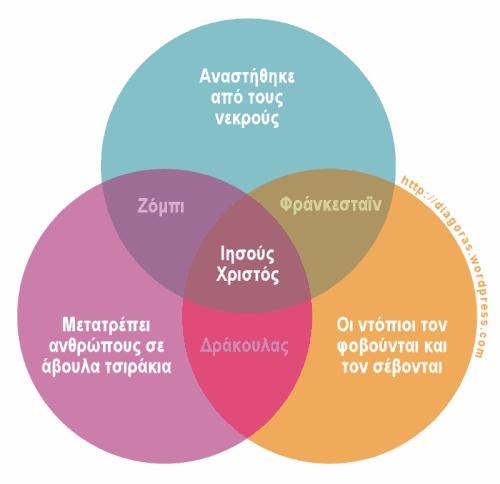 jesus_venn